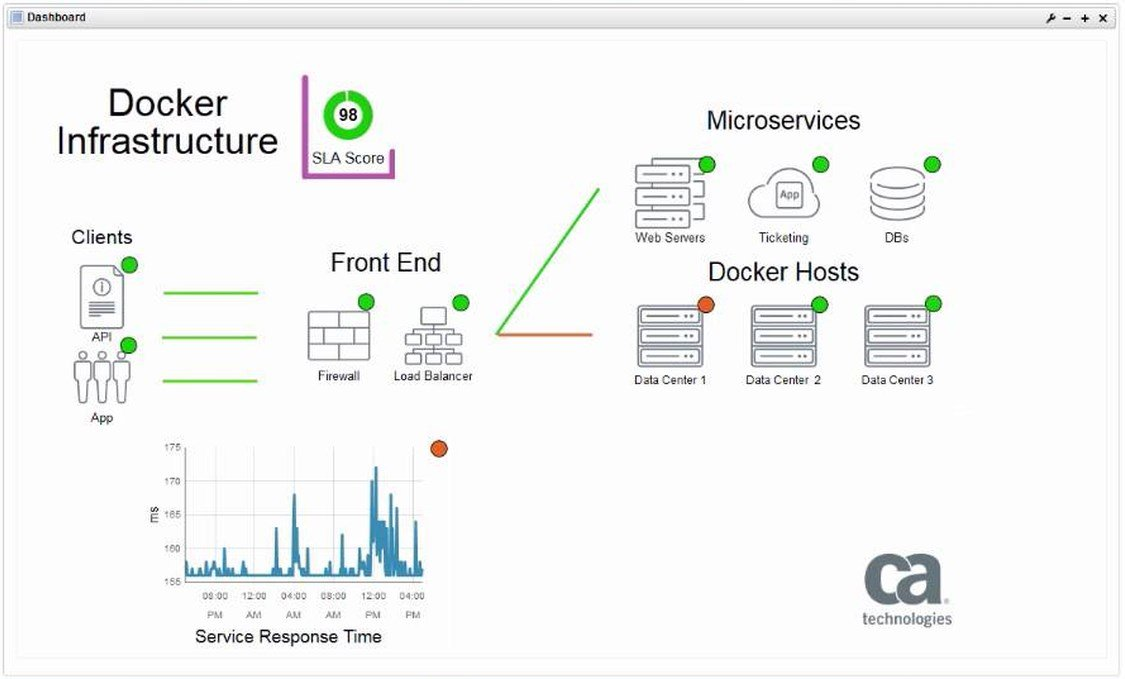 ca uim docker dashboard