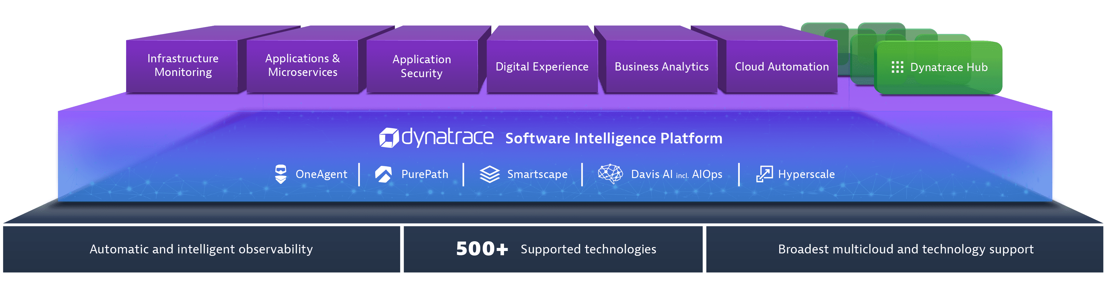 dynatrace all in one platform